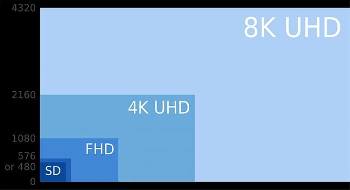 4K 8K Resolutions